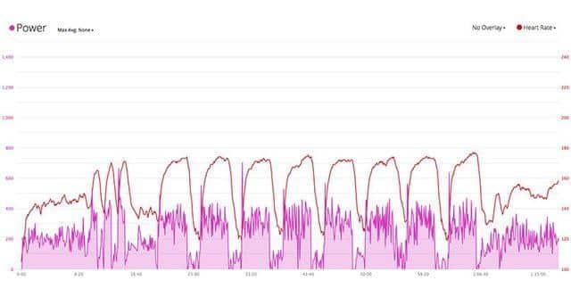 fietsen met vermogensmeter